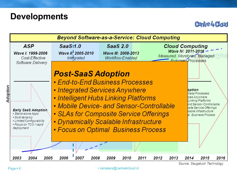 Page  6 Source: Saugatuck Technology Wave III: 2008-2013 Workflow-Enabled Business Transformation Beyond Software-as-a-Service: Cloud Computing Wave I: 1999-2006 Cost-Effective Software Delivery Adoption Wave II: 2005-2010 Integrated Business Solutions ASP Early SaaS Adoption Stand-alone Apps Multi-tenancy Limited Configurability Focus on TCO / rapid deployment Mainstream SaaS Adoption Integrated Business SaaS Integration Platforms Business Marketplaces and SaaS Ecosystems Customization Capability Focus on Integration SaaS 1.0 Ubiquitous SaaS Adoption Optimized Business Ecosystems IT-Targeted Ecosystems SaaS Development Platforms Inter-enterprise Collaboration IT Utility / SaaS Infrastructure Customized, Personalized Workflow Focus on Business Transformation 20062007200820092010201120122013200420052014201520162003 Cloud Computing Post-SaaS Adoption End-to-End Business Processes Integrated Services Anywhere Intelligent Hubs Linking Platforms Mobile Device- and Sensor-Controllable SLAs for Composite Service Offerings Dynamically Scalable Infrastructure Focus on Optimal Business Process Wave IV: 2011-2016 Measured, Monitored, Managed Business Processes SaaS 2.0 Developments r.ramakers@centre4cloud.nl Post-SaaS Adoption End-to-End Business Processes Integrated Services Anywhere Intelligent Hubs Linking Platforms Mobile Device- and Sensor-Controllable SLAs for Composite Service Offerings Dynamically Scalable Infrastructure Focus on Optimal Business Process