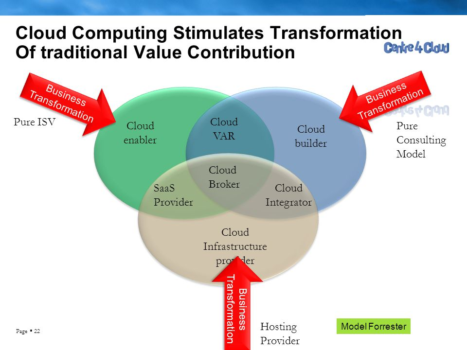 Page  22 Cloud Computing Stimulates Transformation Of traditional Value Contribution Cloud enabler Cloud builder Cloud VAR Cloud Broker Cloud Infrastructure provider SaaS Provider Cloud Integrator Business Transformation Pure ISV Pure Consulting Model Hosting Provider Model Forrester