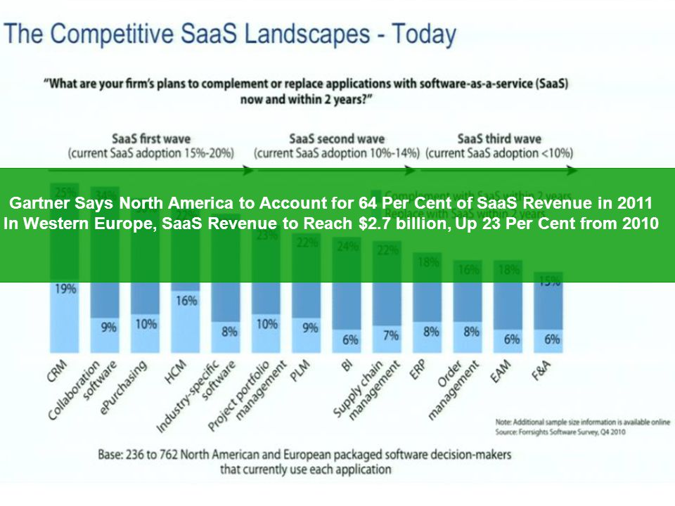 Page  44 44 Gartner Says North America to Account for 64 Per Cent of SaaS Revenue in 2011 In Western Europe, SaaS Revenue to Reach $2.7 billion, Up 2