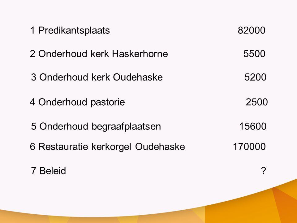 1 Predikantsplaats 82000 2 Onderhoud kerk Haskerhorne 5500 3 Onderhoud kerk Oudehaske 5200 4 Onderhoud pastorie 2500 5 Onderhoud begraafplaatsen15600