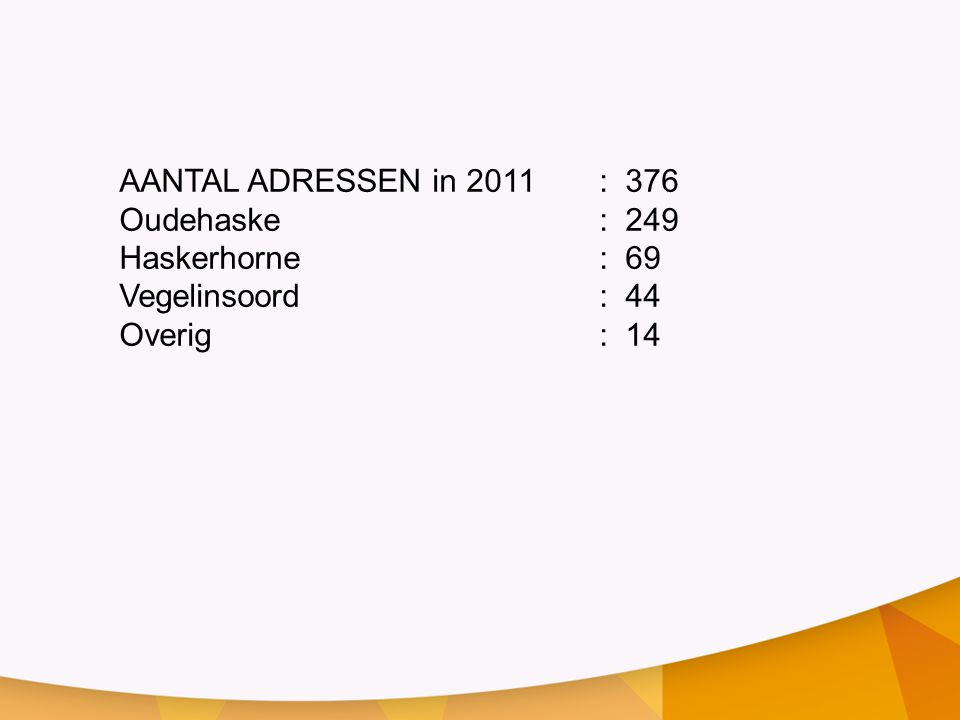 AANTAL ADRESSEN in 2011: 376 Oudehaske: 249 Haskerhorne: 69 Vegelinsoord: 44 Overig: 14