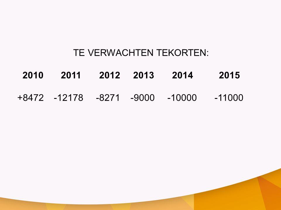 TE VERWACHTEN TEKORTEN: 2010 2011 2012 2013 2014 2015 +8472 -12178 -8271 -9000 -10000 -11000