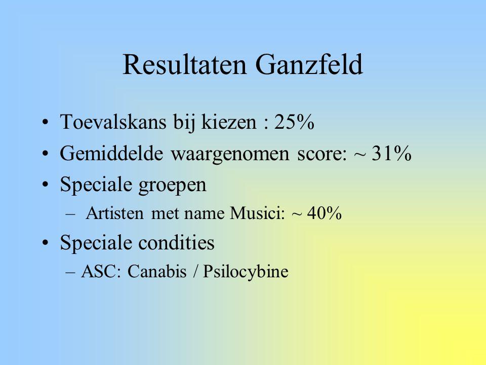 Resultaten Ganzfeld Toevalskans bij kiezen : 25% Gemiddelde waargenomen score: ~ 31% Speciale groepen – Artisten met name Musici: ~ 40% Speciale condi