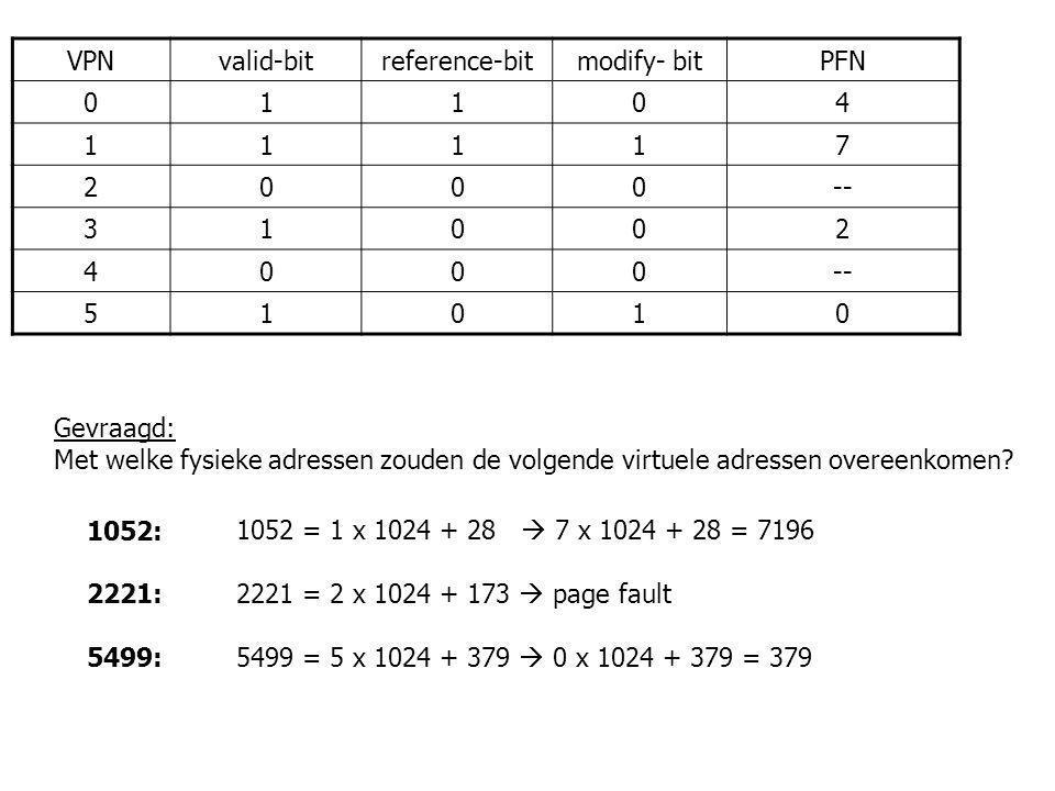 Geheugen: oefening 2 VPNvalid-bitreference-bitmodify- bitPFN 01104 11117 2000-- 31002 4000 51010 Gevraagd: Met welke fysieke adressen zouden de volgen