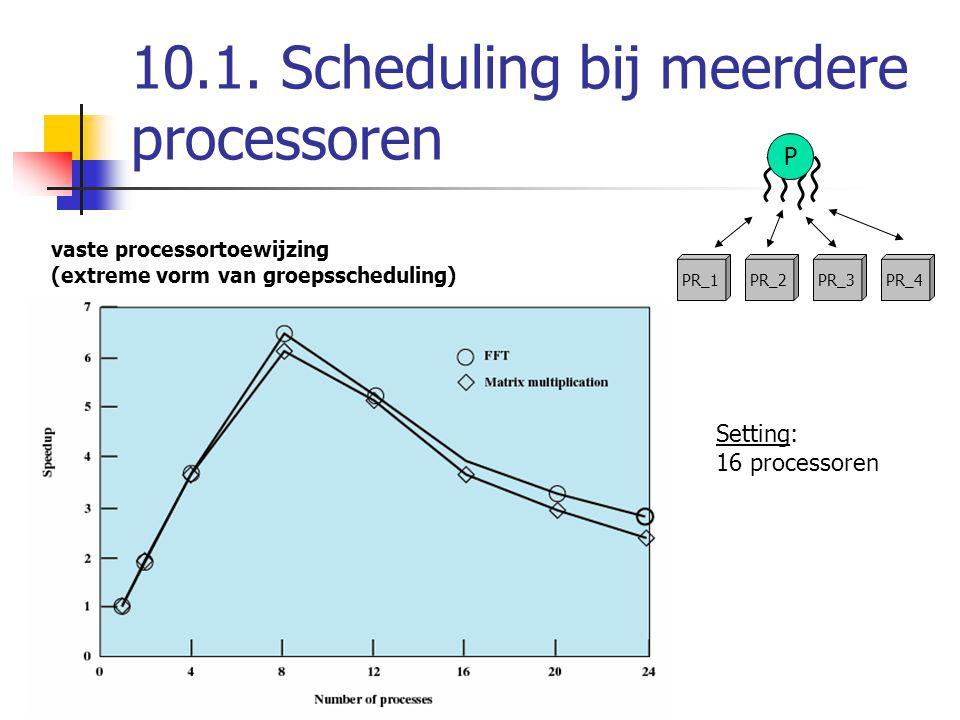 10.1. Scheduling bij meerdere processoren vaste processortoewijzing (extreme vorm van groepsscheduling) PR_2PR_3PR_4PR_1 P Setting: 16 processoren