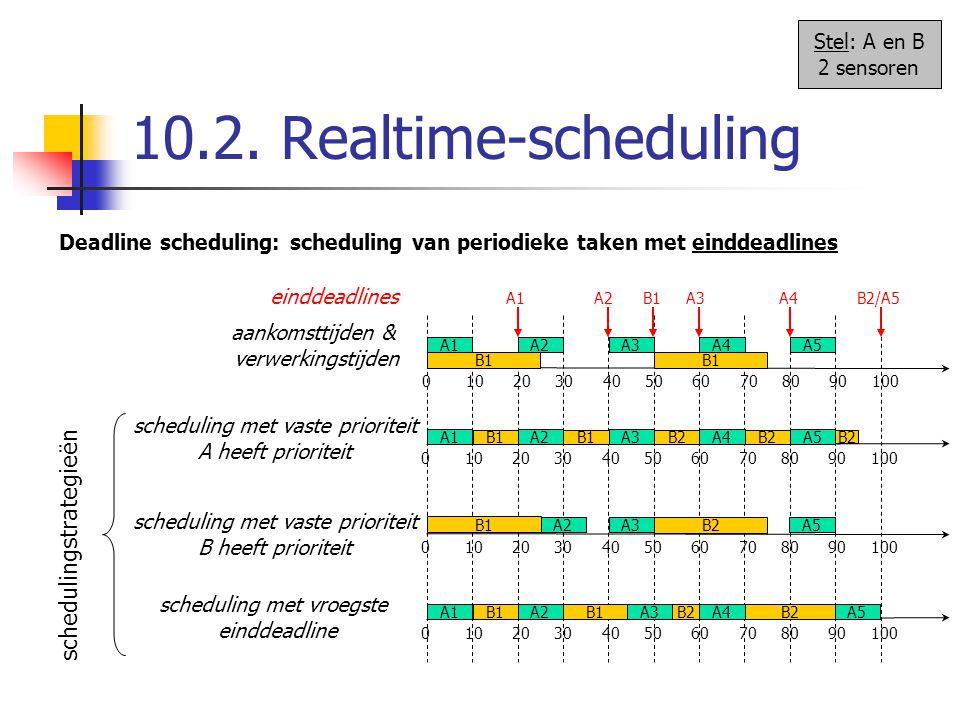 10.2. Realtime-scheduling Deadline scheduling: scheduling van periodieke taken met einddeadlines 0 10 20 30 40 50 60 70 80 90 100 A1A2A3A4A5 B1 A1 A2