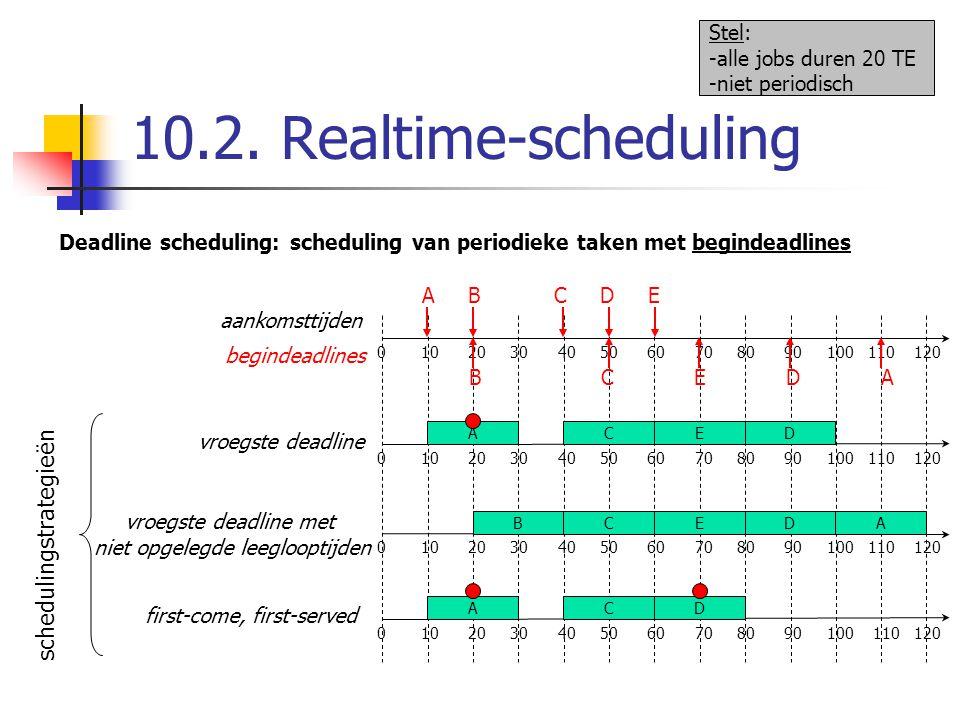 10.2. Realtime-scheduling Deadline scheduling: scheduling van periodieke taken met begindeadlines 0 10 20 30 40 50 60 70 80 90 100 110 120 A B C D E a