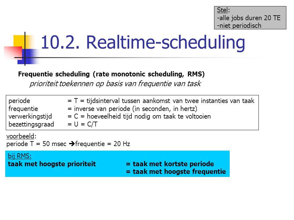 10.2. Realtime-scheduling Frequentie scheduling (rate monotonic scheduling, RMS) Stel: -alle jobs duren 20 TE -niet periodisch prioriteit toekennen op