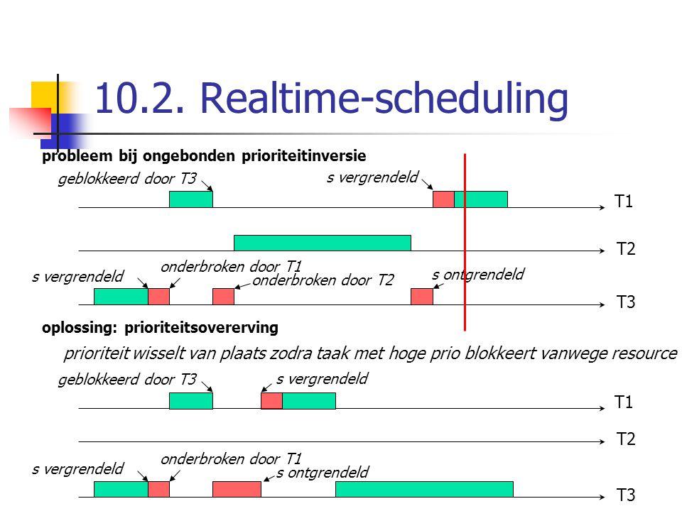 10.2. Realtime-scheduling probleem bij ongebonden prioriteitinversie s vergrendeld geblokkeerd door T3 onderbroken door T1 onderbroken door T2 s vergr
