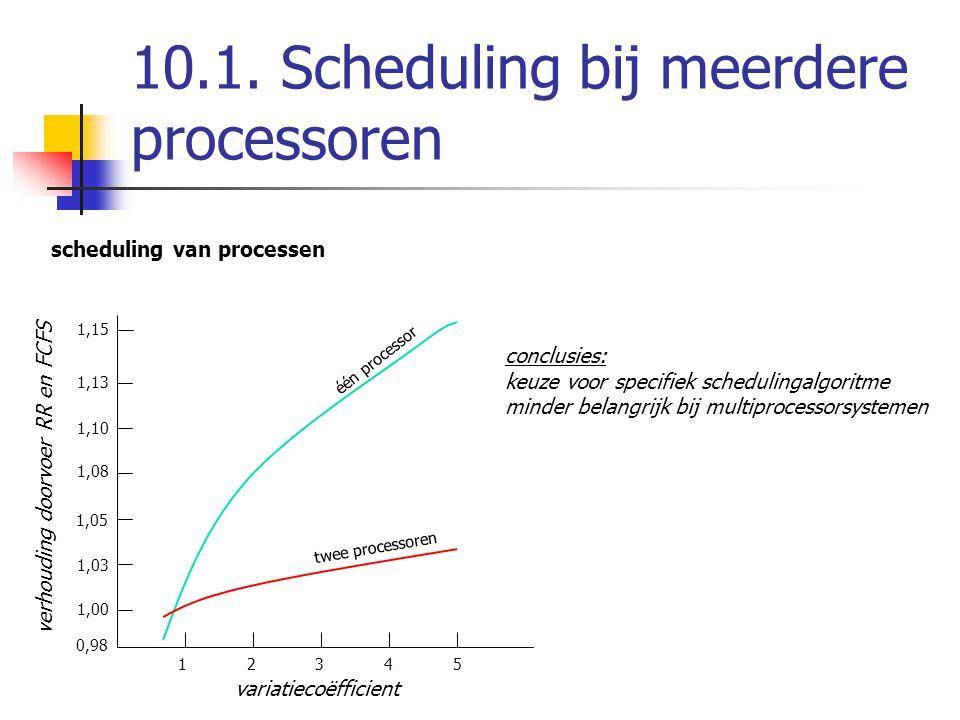 10.1. Scheduling bij meerdere processoren scheduling van processen 0,98 1,00 1,03 1,05 1,08 1,10 1,13 1,15 1 2 3 4 5 één processor twee processoren va
