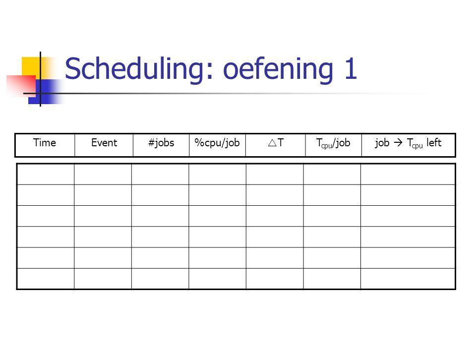 Scheduling: oefening 1 0J1 arrives----1  3 2J2 arrives175%21,51  1,5 2  2,25 3J3 arrives248%10,481  1,02 2  1,77 3  0,75 5,25J3 ended333%2,250,751  0,27 2  1,02 5,81J1 ended248%0,560,272  0,75 6,81J2 ended175%10,75 - TimeEvent#jobs%cpu/job TTT cpu /jobjob  T cpu left
