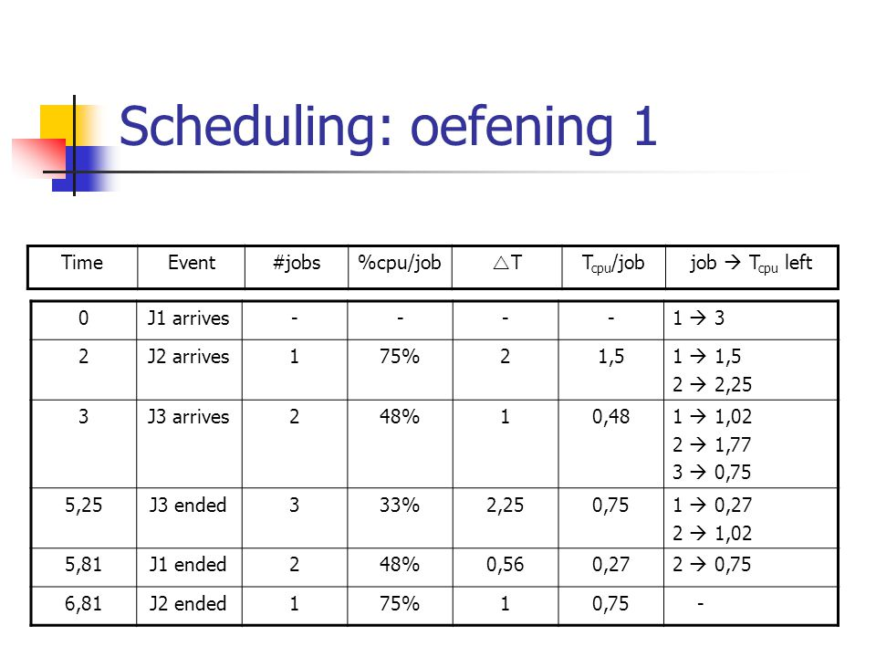 Scheduling: oefening 1 0J1 arrives----1  3 2J2 arrives175%21,51  1,5 2  2,25 3J3 arrives248%10,481  1,02 2  1,77 3  0,75 5,25J3 ended333%2,250,7