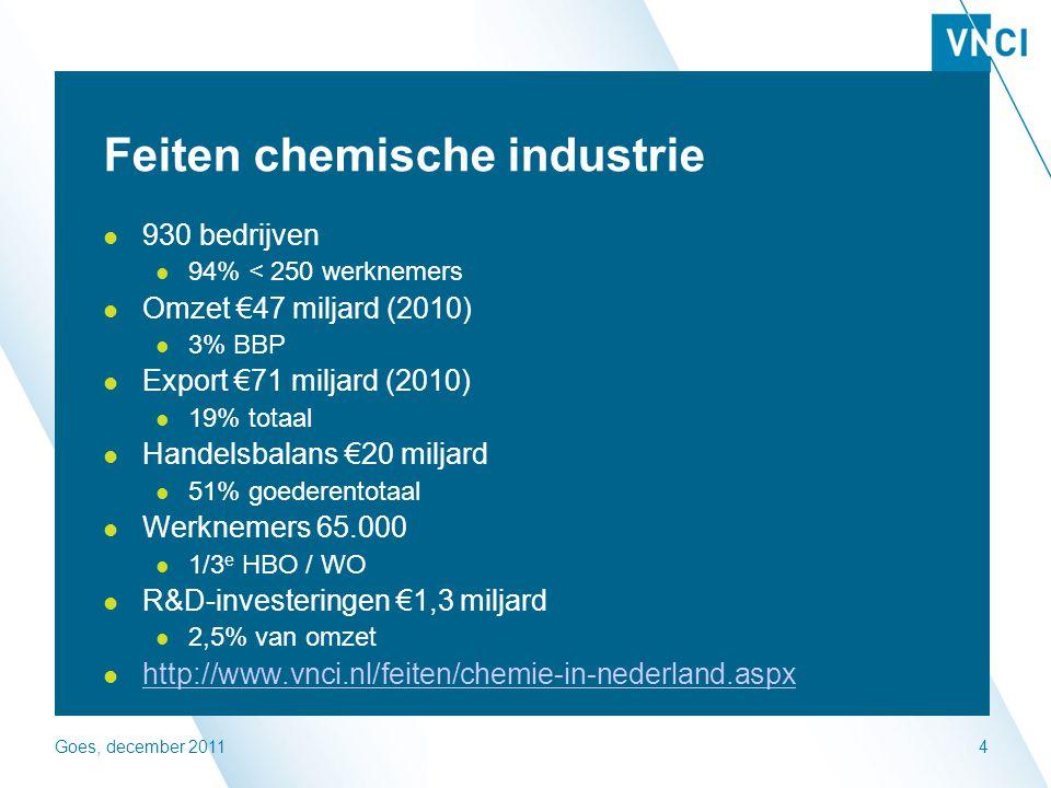 Goes, december 20114 Feiten chemische industrie 930 bedrijven 94% < 250 werknemers Omzet €47 miljard (2010) 3% BBP Export €71 miljard (2010) 19% totaal Handelsbalans €20 miljard 51% goederentotaal Werknemers 65.000 1/3 e HBO / WO R&D-investeringen €1,3 miljard 2,5% van omzet http://www.vnci.nl/feiten/chemie-in-nederland.aspx