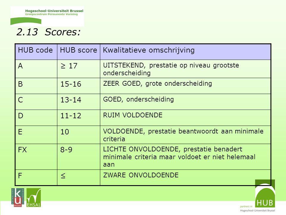2.13 Scores: HUB codeHUB scoreKwalitatieve omschrijving A≥ 17 UITSTEKEND, prestatie op niveau grootste onderscheiding B15-16 ZEER GOED, grote onderscheiding C13-14 GOED, onderscheiding D11-12 RUIM VOLDOENDE E10 VOLDOENDE, prestatie beantwoordt aan minimale criteria FX8-9 LICHTE ONVOLDOENDE, prestatie benadert minimale criteria maar voldoet er niet helemaal aan F≤ ZWARE ONVOLDOENDE