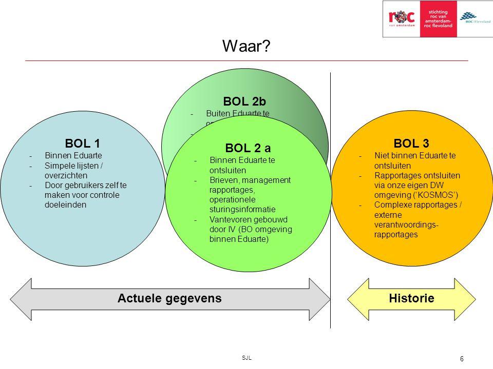 Waar? SJL 6 BOL 1 -Binnen Eduarte -Simpele lijsten / overzichten -Door gebruikers zelf te maken voor controle doeleinden BOL 2b -Buiten Eduarte te ont