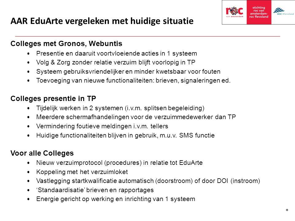 AAR EduArte vergeleken met huidige situatie Colleges met Gronos, Webuntis Presentie en daaruit voortvloeiende acties in 1 systeem Volg & Zorg zonder r
