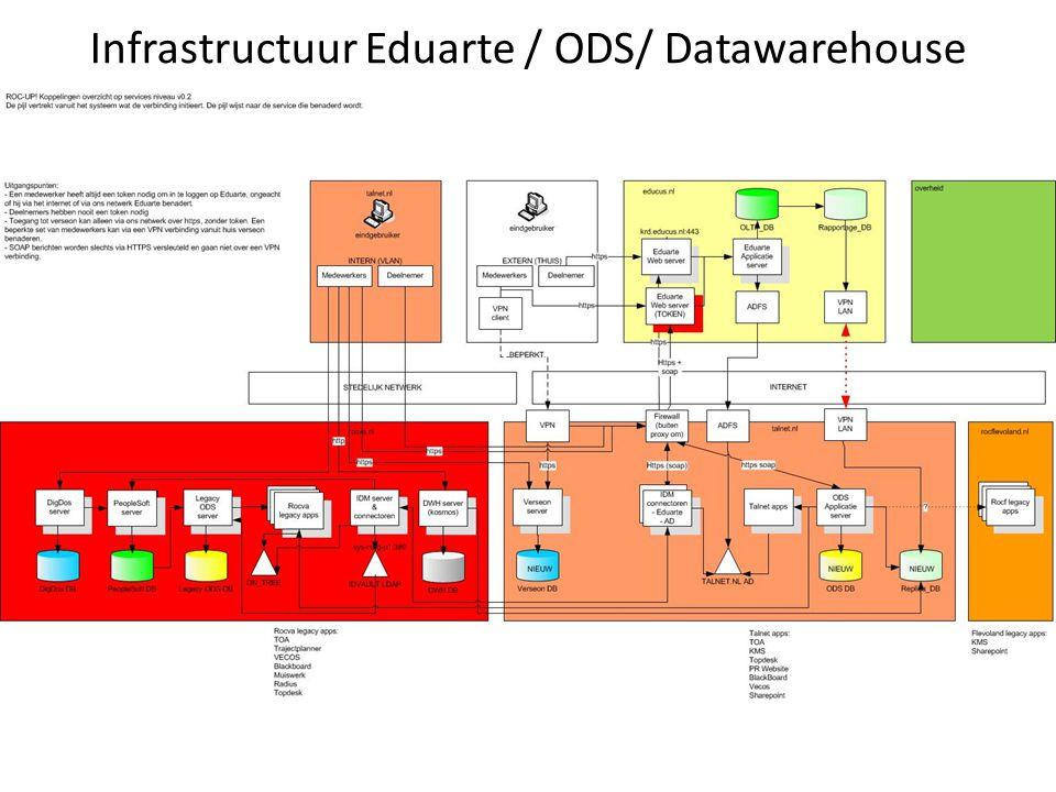 Infrastructuur Eduarte / ODS/ Datawarehouse