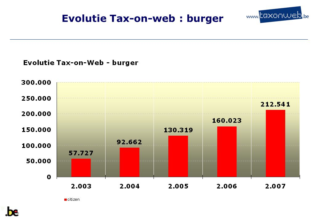 Evolutie Tax-on-web : ambtenaar
