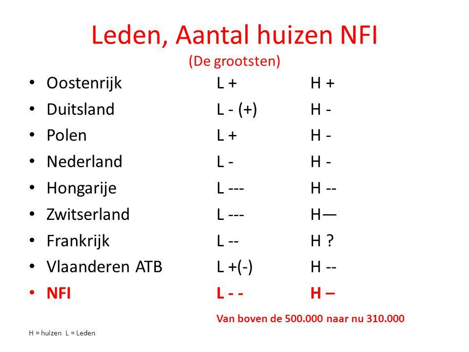 Leden, Aantal huizen NFI (De grootsten) OostenrijkL +H + DuitslandL - (+)H - Polen L +H - NederlandL -H - HongarijeL ---H -- ZwitserlandL ---H— FrankrijkL --H .