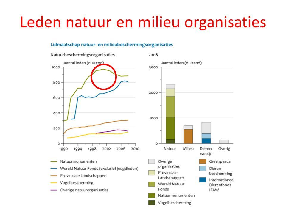 Leden natuur en milieu organisaties