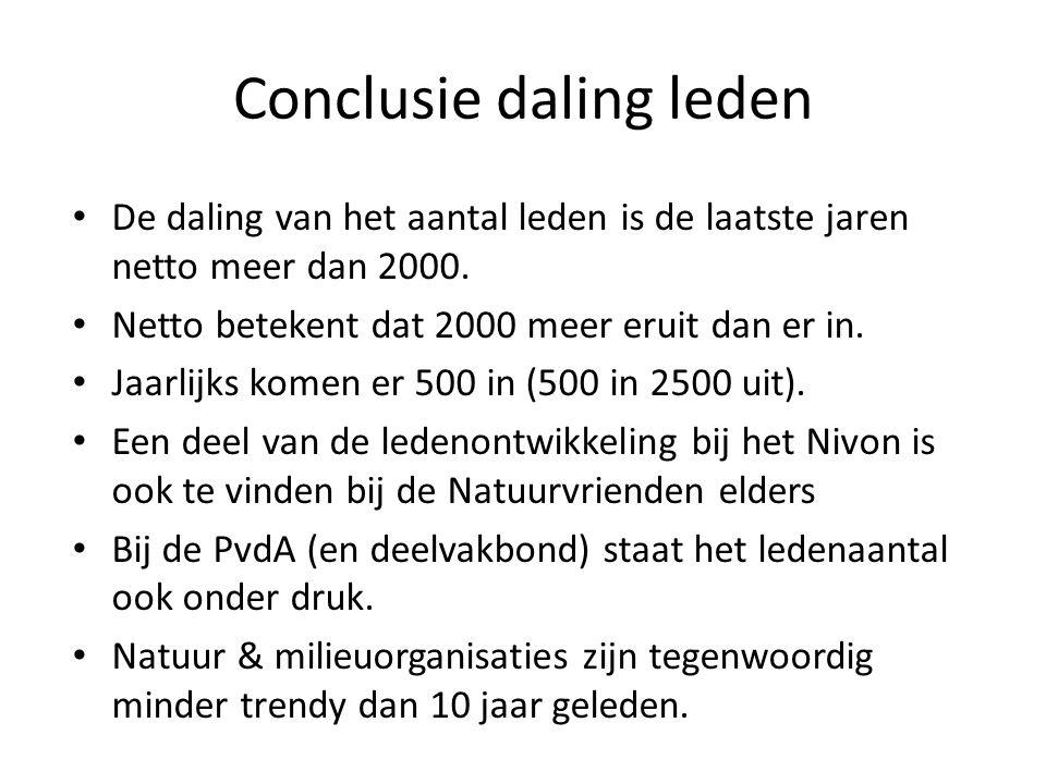 Conclusie daling leden De daling van het aantal leden is de laatste jaren netto meer dan 2000.