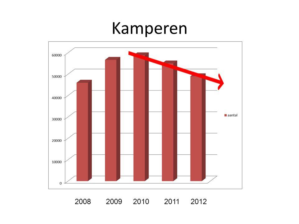 Kamperen 2008 2009 2010 2011 2012