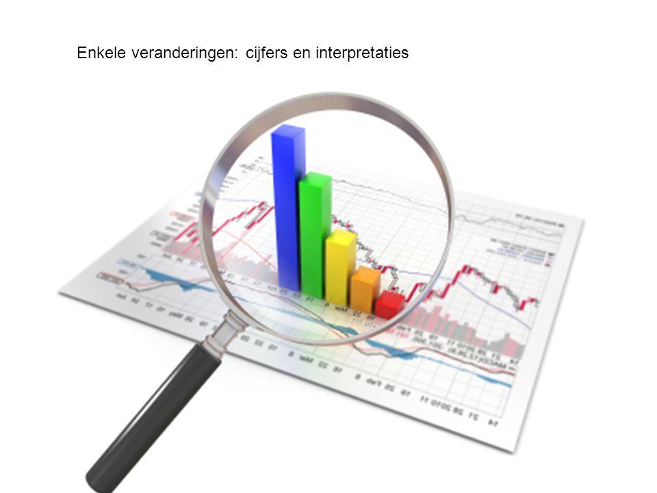 Enkele veranderingen: cijfers en interpretaties