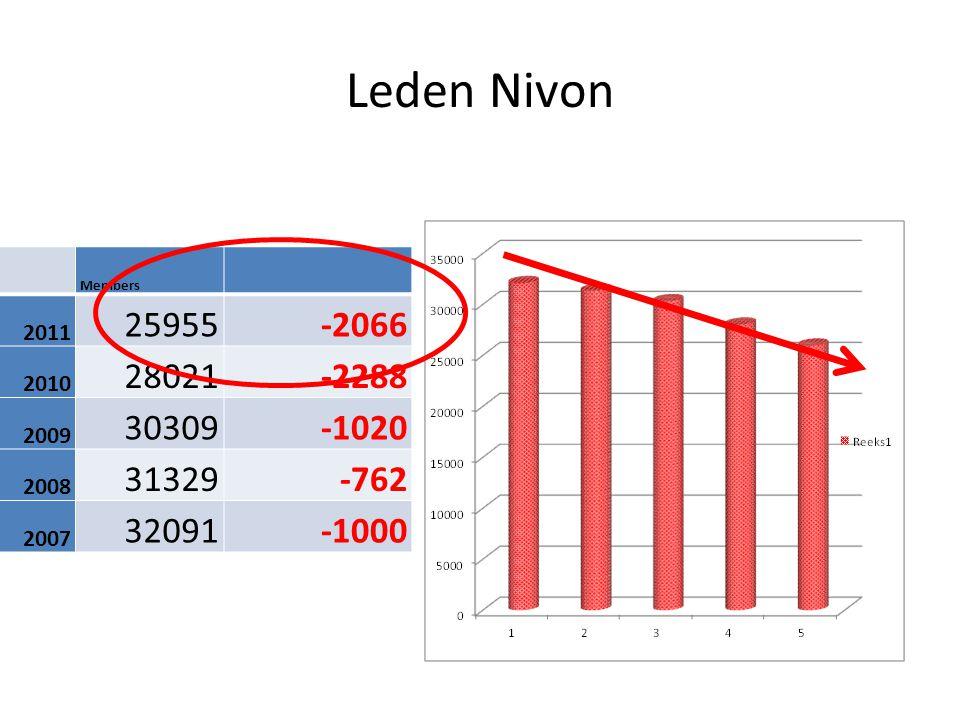 Leden Nivon Members 2011 25955-2066 2010 28021-2288 2009 30309-1020 2008 31329-762 2007 32091-1000