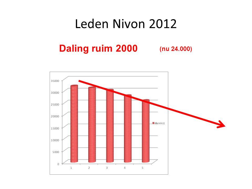 Leden Nivon 2012 Daling ruim 2000 (nu 24.000)