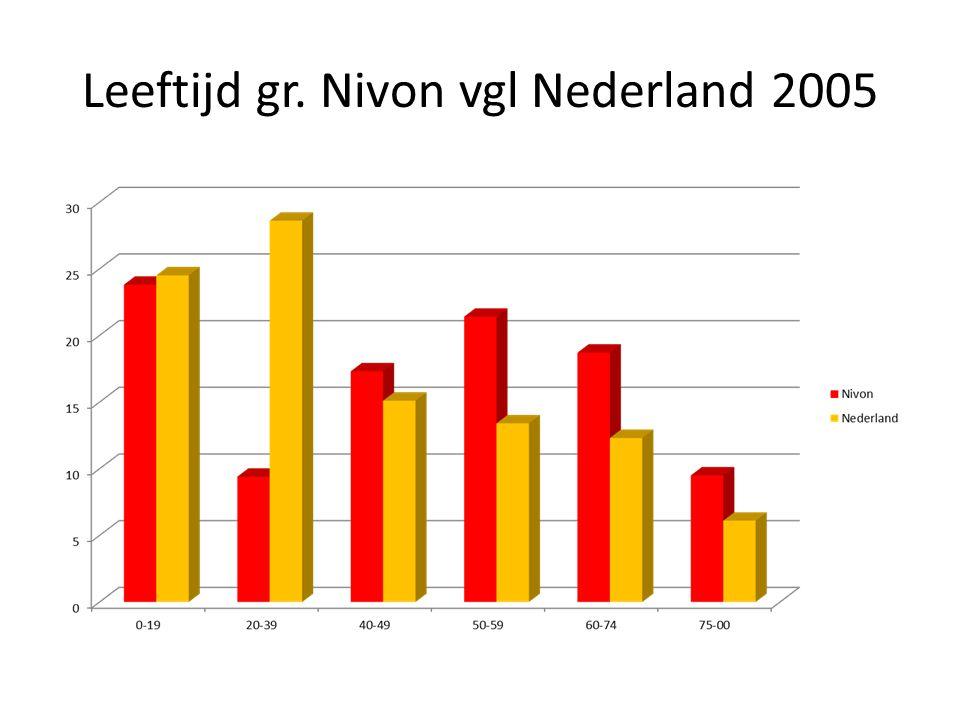 Leeftijd gr. Nivon vgl Nederland 2005