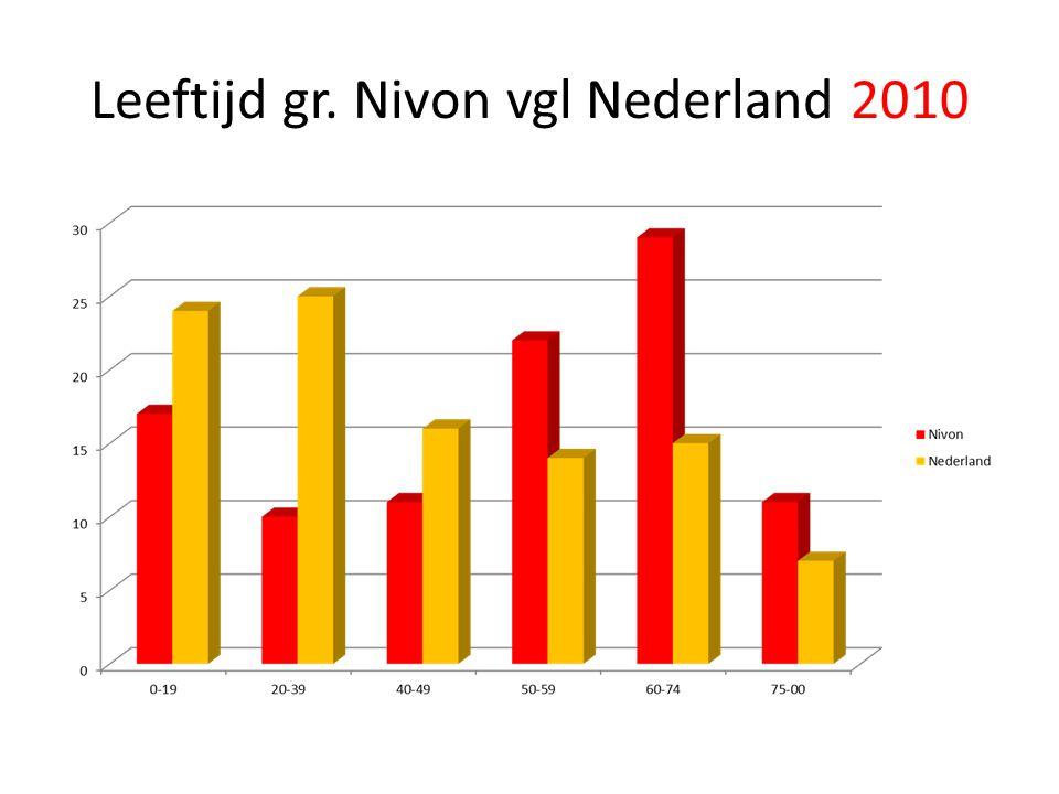 Leeftijd gr. Nivon vgl Nederland 2010