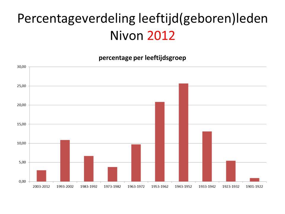 Percentageverdeling leeftijd(geboren)leden Nivon 2012