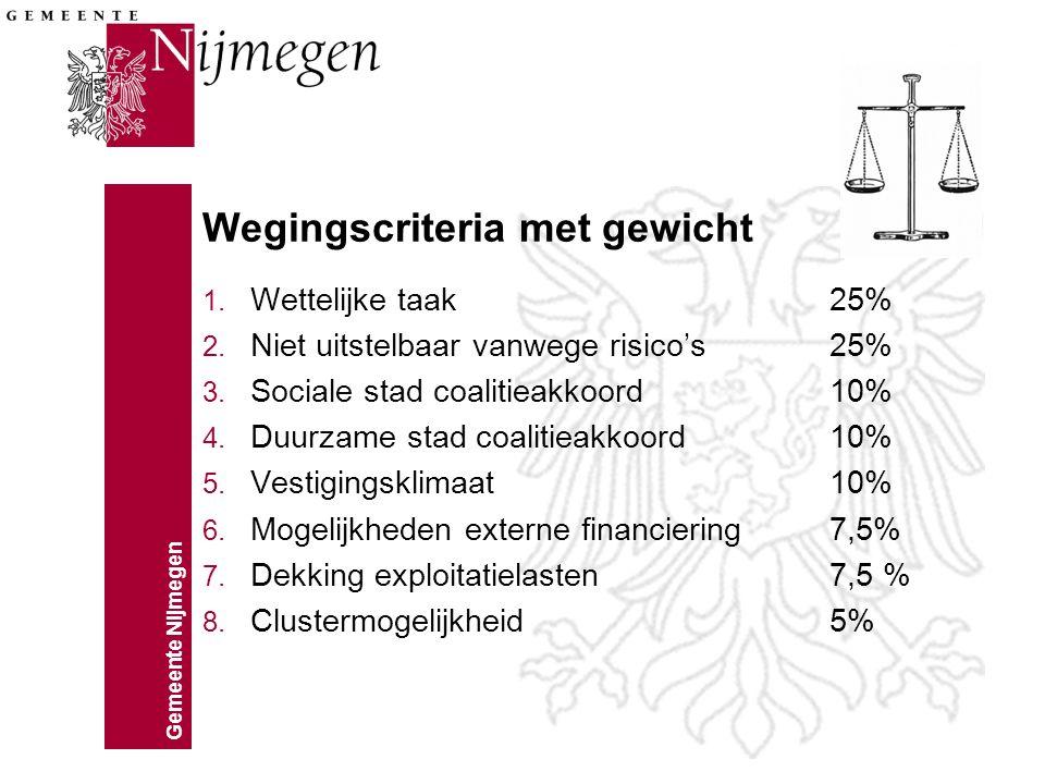 Gemeente Nijmegen Wegingscriteria met gewicht 1. Wettelijke taak 25% 2. Niet uitstelbaar vanwege risico's 25% 3. Sociale stad coalitieakkoord 10% 4. D