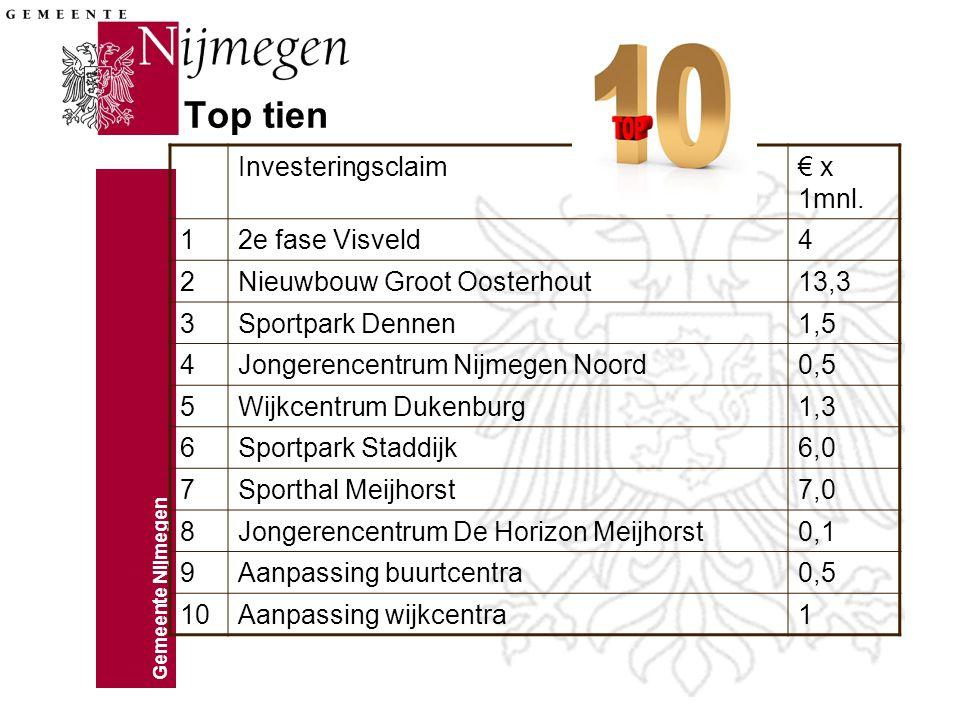 Gemeente Nijmegen Top tien Investeringsclaim€ x 1mnl. 12e fase Visveld4 2Nieuwbouw Groot Oosterhout13,3 3Sportpark Dennen1,5 4Jongerencentrum Nijmegen