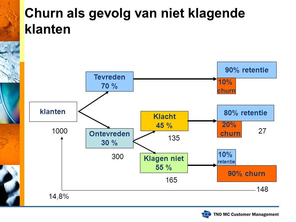klanten Tevreden 70 % Ontevreden 30 % Klacht 45 % Klagen niet 55 % 90% retentie 80% retentie 20% churn 10% retentie 90% churn 10% churn Churn als gevo