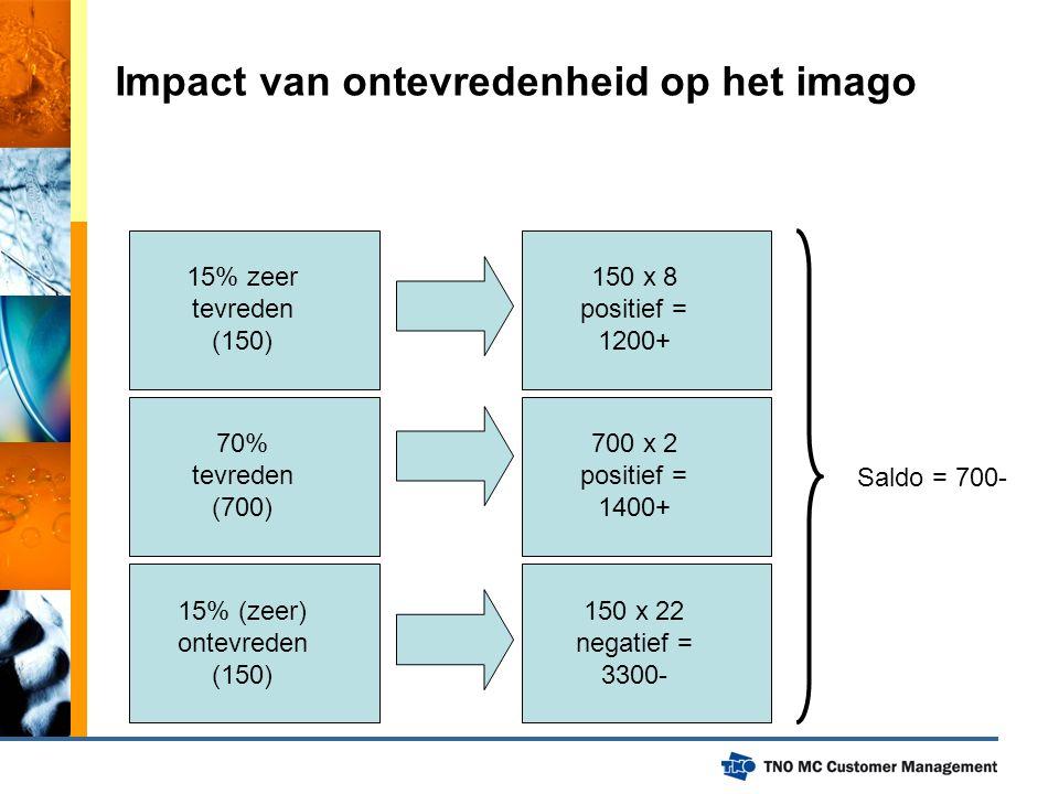 Impact van ontevredenheid op het imago 15% zeer tevreden (150) 70% tevreden (700) 15% (zeer) ontevreden (150) 150 x 8 positief = 1200+ 700 x 2 positie