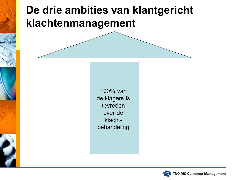 De drie ambities van klantgericht klachtenmanagement 100% van de klagers is tevreden over de klacht- behandeling