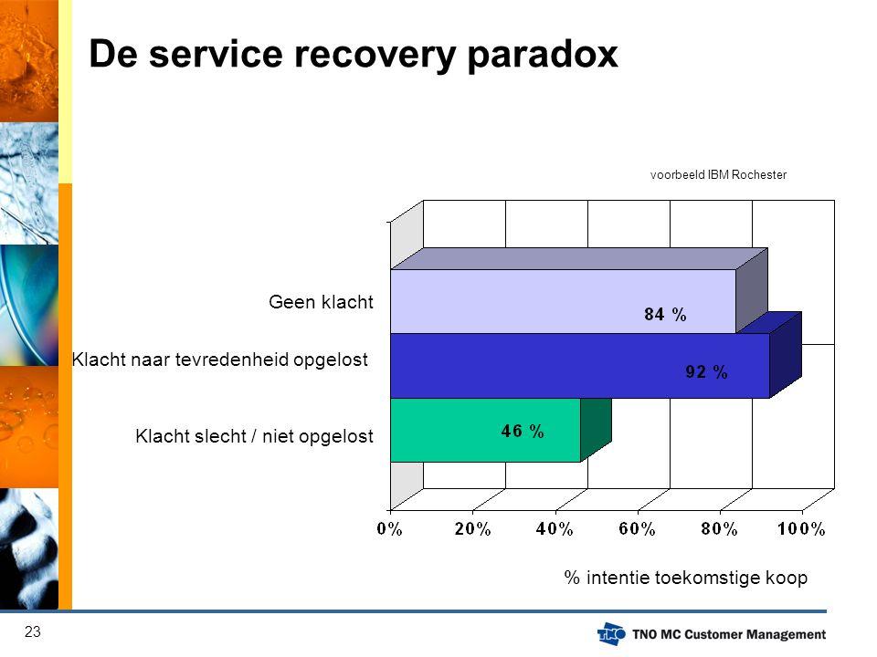 23 voorbeeld IBM Rochester % intentie toekomstige koop Geen klacht Klacht naar tevredenheid opgelost Klacht slecht / niet opgelost De service recovery