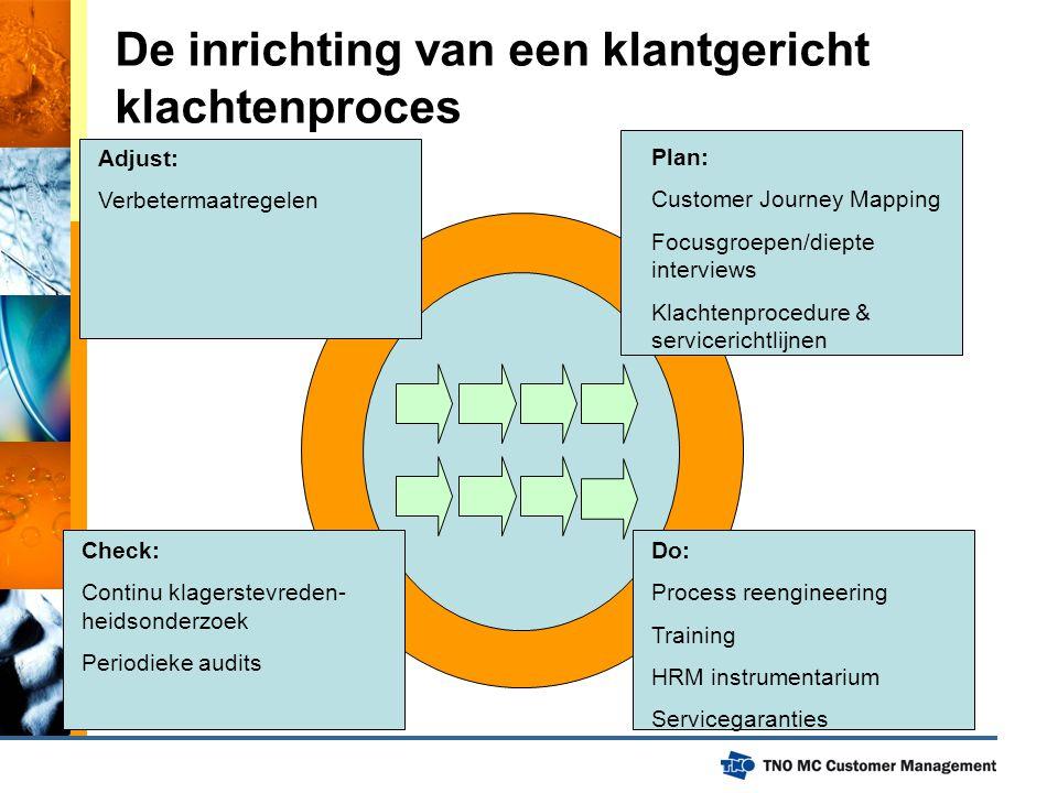 De inrichting van een klantgericht klachtenproces Plan: Customer Journey Mapping Focusgroepen/diepte interviews Klachtenprocedure & servicerichtlijnen