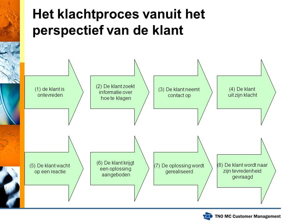 Het klachtproces vanuit het perspectief van de klant (1) de klant is ontevreden (4) De klant uit zijn klacht (3) De klant neemt contact op (2) De klan