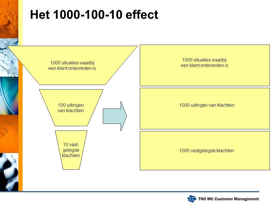 Het 1000-100-10 effect 1000 situaties waarbij een klant ontevreden is 100 uitingen van klachten 10 vast- gelegde klachten 1000 situaties waarbij een k