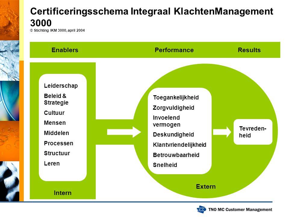 Certificeringsschema Integraal KlachtenManagement 3000 © Stichting IKM 3000, april 2004 Leiderschap Beleid & Strategie Cultuur Mensen Middelen Process
