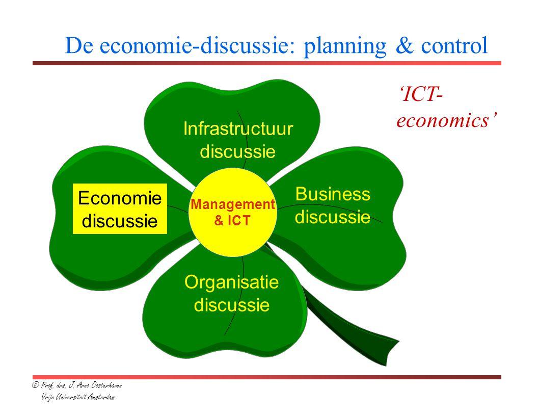 De economie-discussie: planning & control Infrastructuur discussie Economie discussie Business discussie Organisatie discussie Management & ICT © Prof.