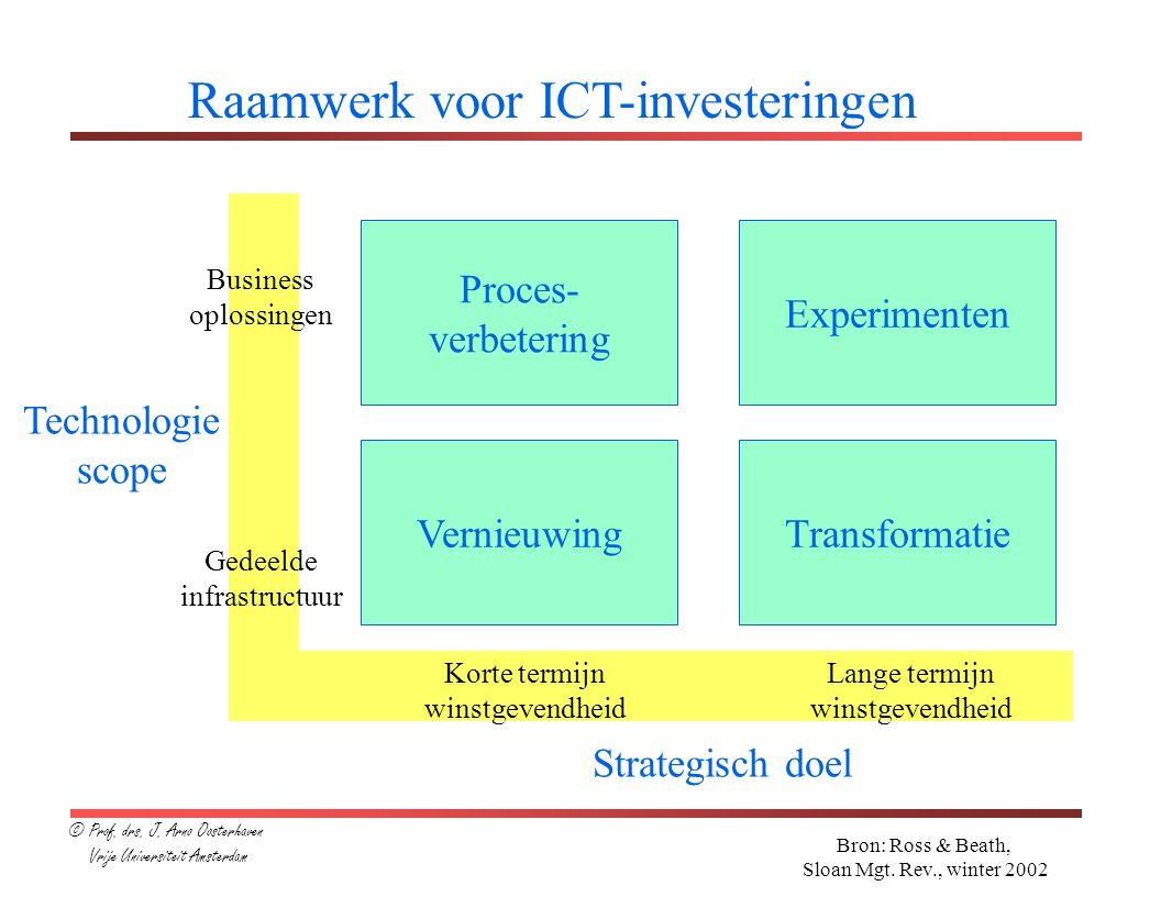 Raamwerk voor ICT-investeringen Technologie scope Business oplossingen Gedeelde infrastructuur Korte termijn winstgevendheid Lange termijn winstgevendheid Strategisch doel VernieuwingTransformatie Experimenten Proces- verbetering Bron: Ross & Beath, Sloan Mgt.