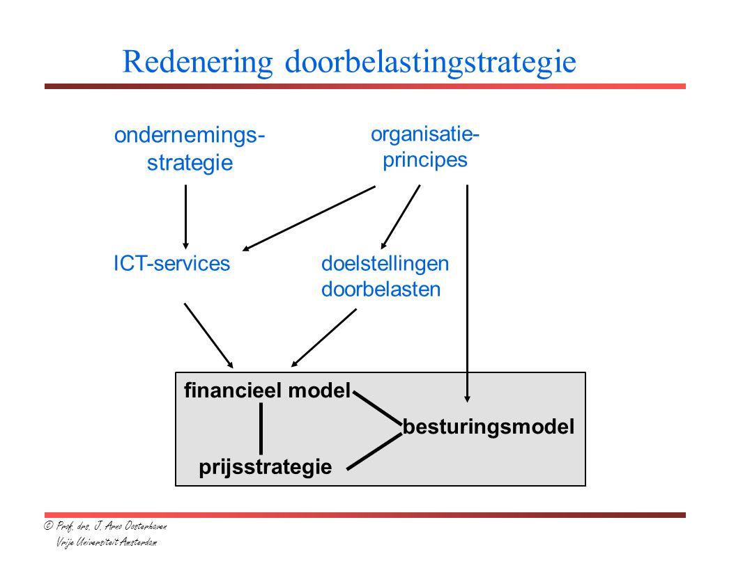 ondernemings- strategie organisatie- principes ICT-servicesdoelstellingen doorbelasten financieel model prijsstrategie besturingsmodel Redenering doorbelastingstrategie © Prof.