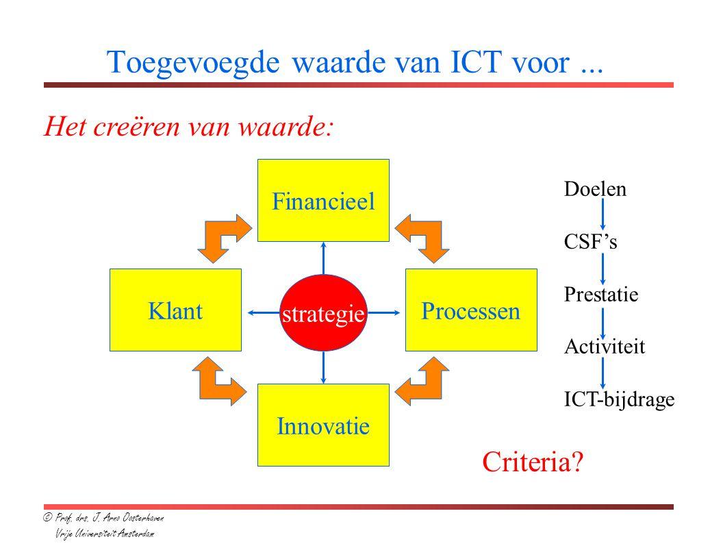 Toegevoegde waarde van ICT voor...