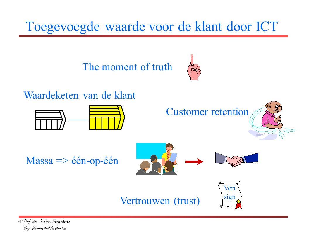 Toegevoegde waarde voor de klant door ICT The moment of truth Waardeketen van de klant Customer retention Massa => één-op-één Vertrouwen (trust) Veri sign © Prof.