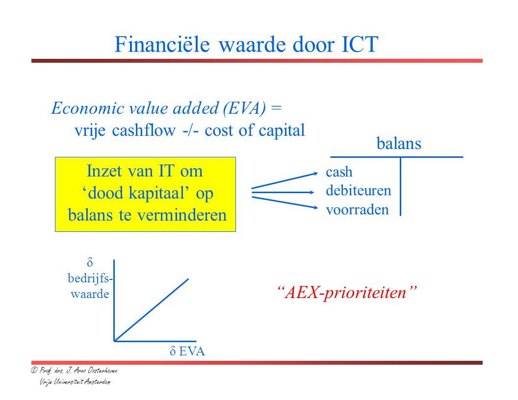 Financiële waarde door ICT Economic value added (EVA) = vrije cashflow -/- cost of capital balans cash debiteuren voorraden Inzet van IT om 'dood kapitaal' op balans te verminderen δ bedrijfs- waarde δ EVA AEX-prioriteiten © Prof.