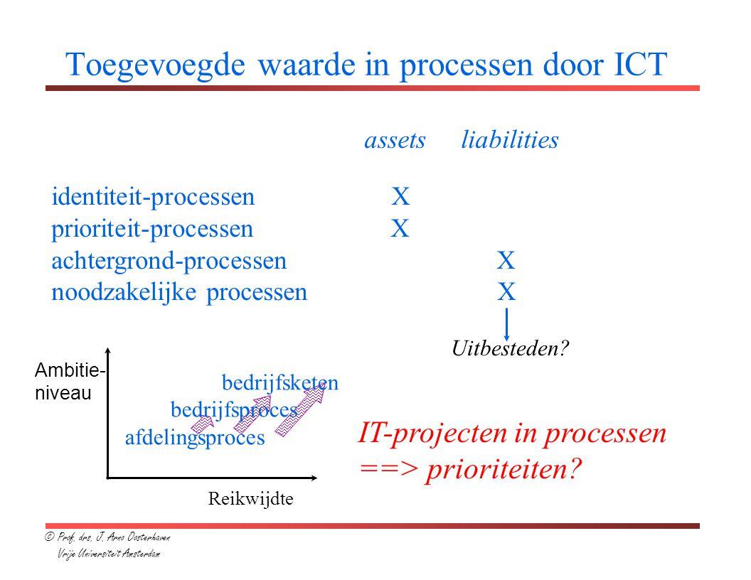 Toegevoegde waarde in processen door ICT assets liabilities identiteit-processen X prioriteit-processen X achtergrond-processen X noodzakelijke processen X Uitbesteden.