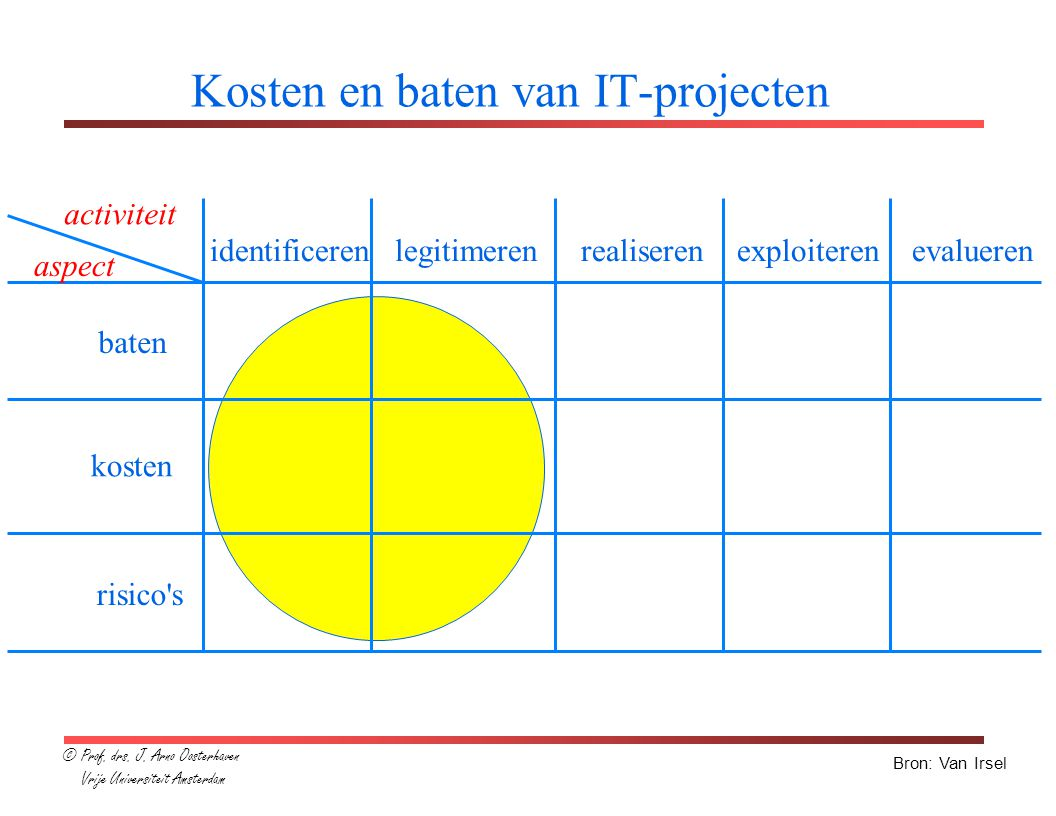 Kosten en baten van IT-projecten kosten baten risico s Bron: Van Irsel identificeren legitimeren realiseren exploiteren evalueren activiteit aspect © Prof.